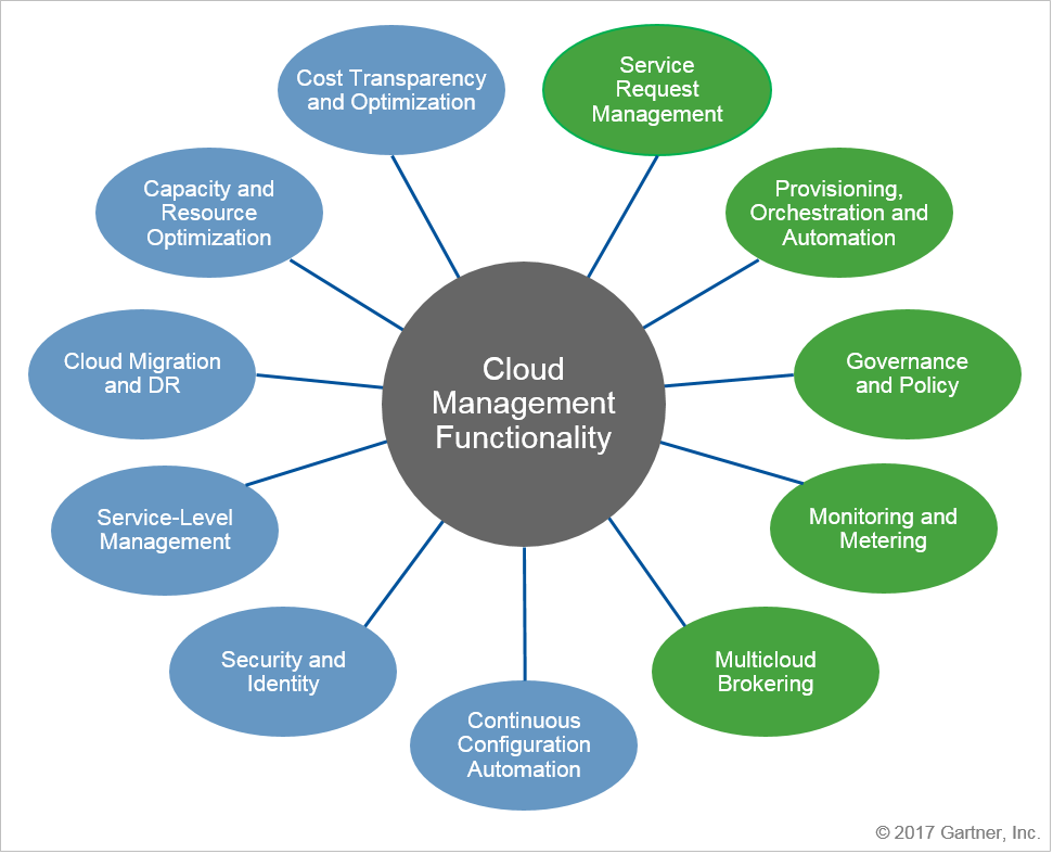 The Multifunctional Aspects of Cloud Management