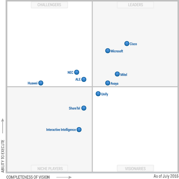 Magic Quadrant for Unified Communications 2016 (G00310071)