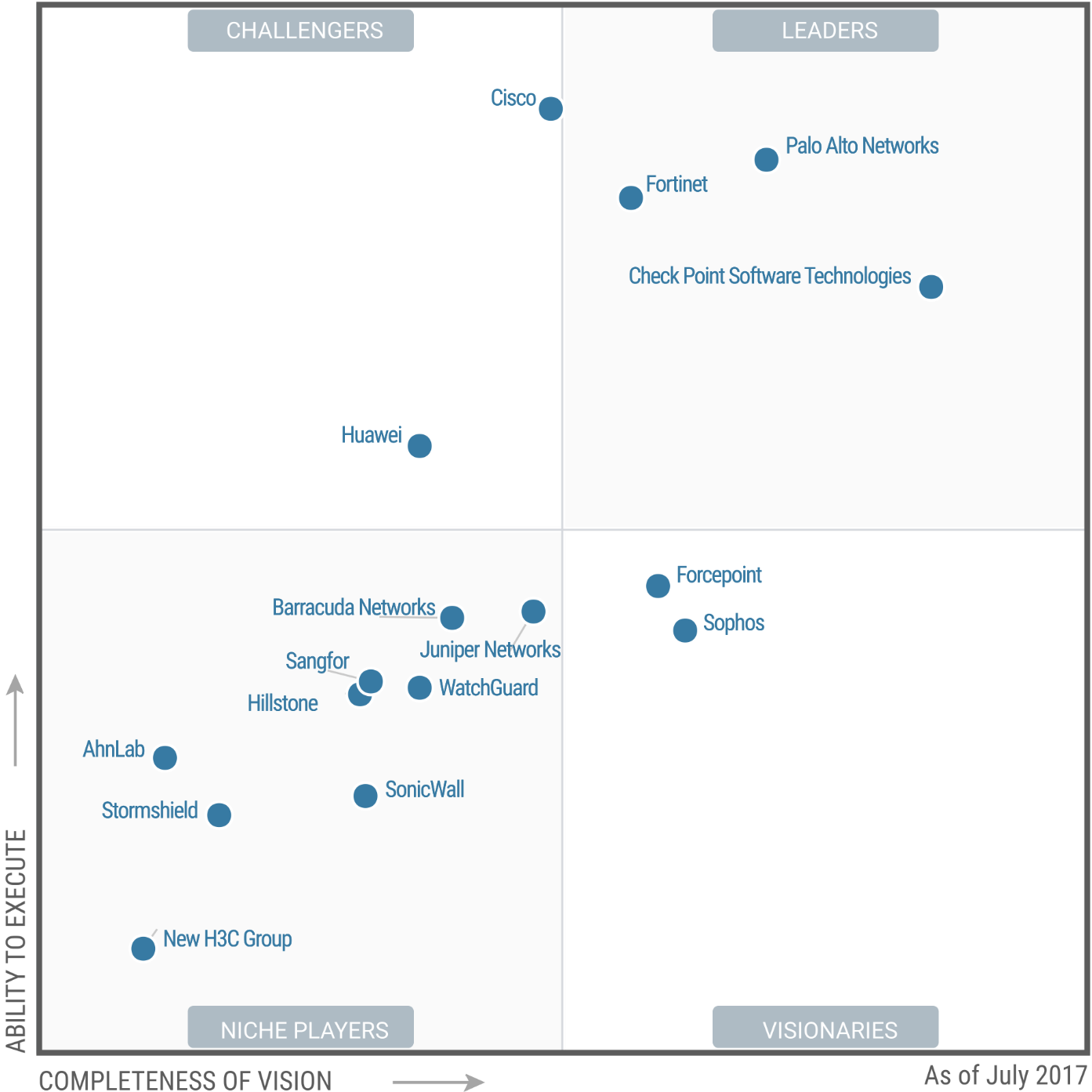 Magic Quadrant for (Enterprise) Network Firewalls 2017 (G00310171)