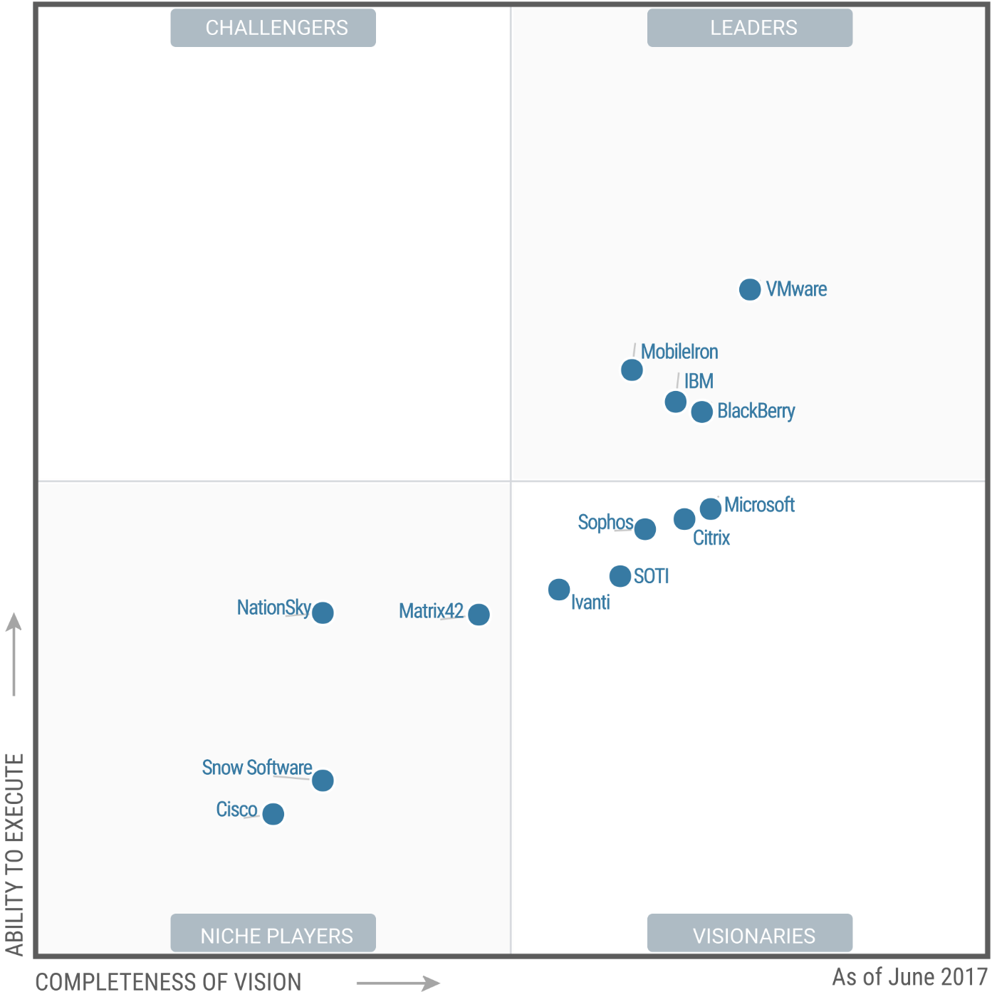 Magic Quadrant for Enterprise Mobility Management Suites 2017 (G00311193)