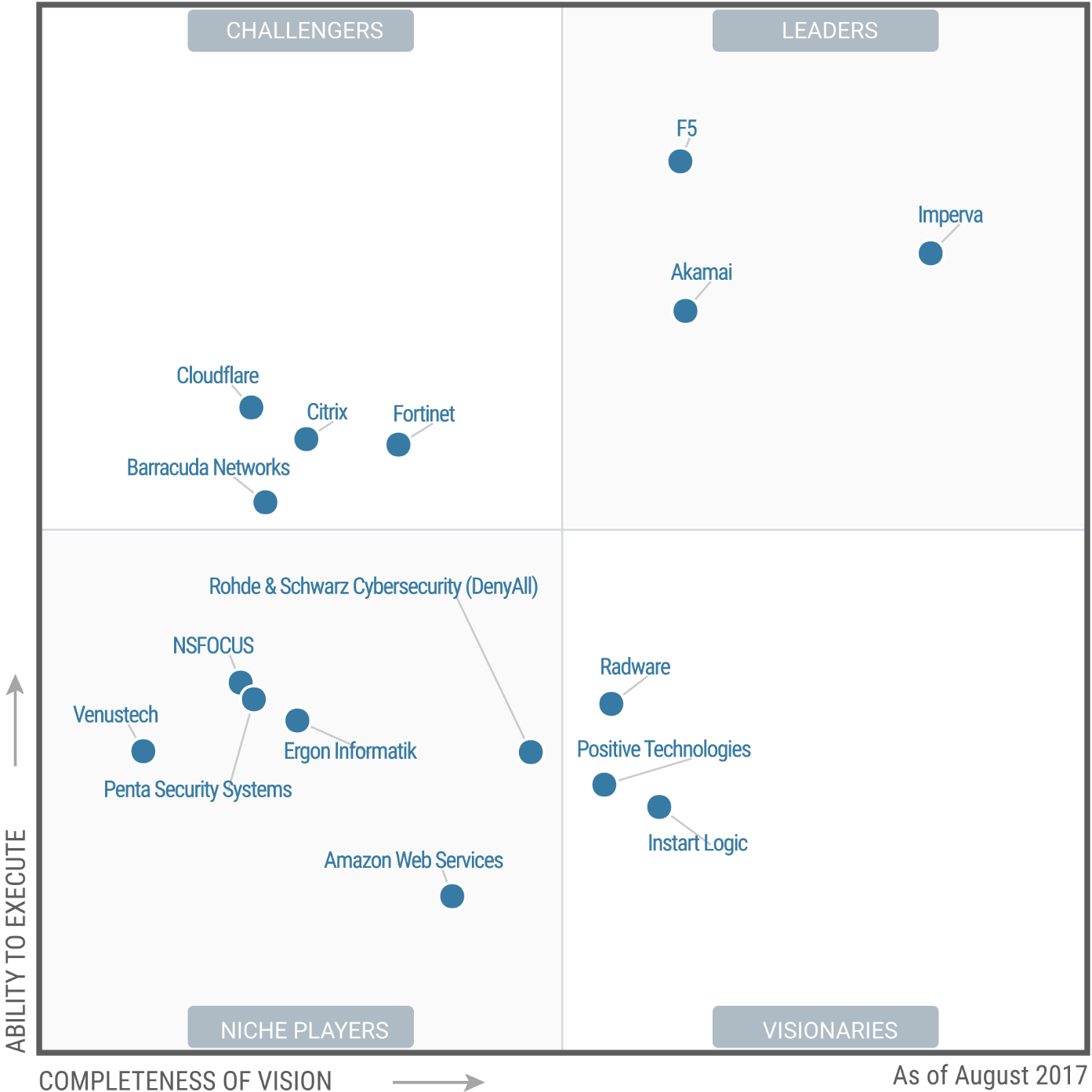 Magic Quadrant for Web Application Firewalls 2017 (G00314552)