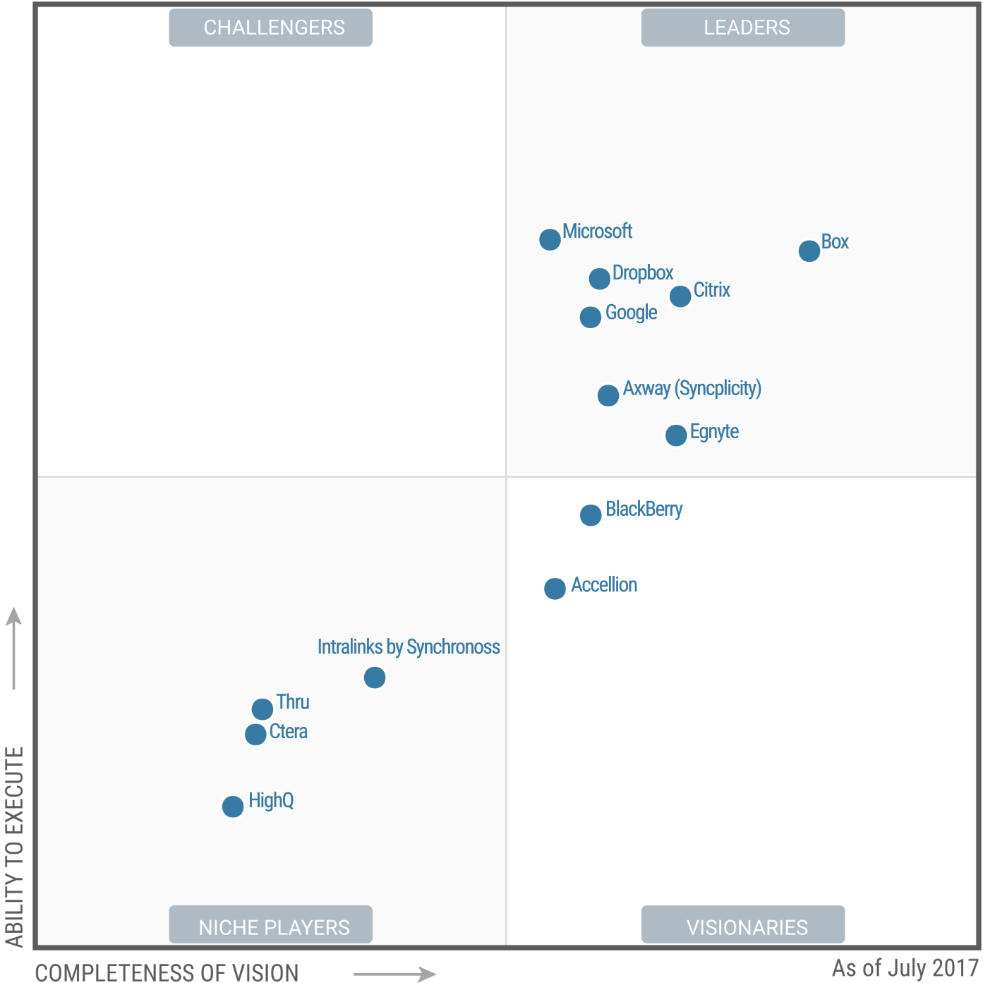 Magic Quadrant for Content Collaboration Platforms 2017 (G00314654)