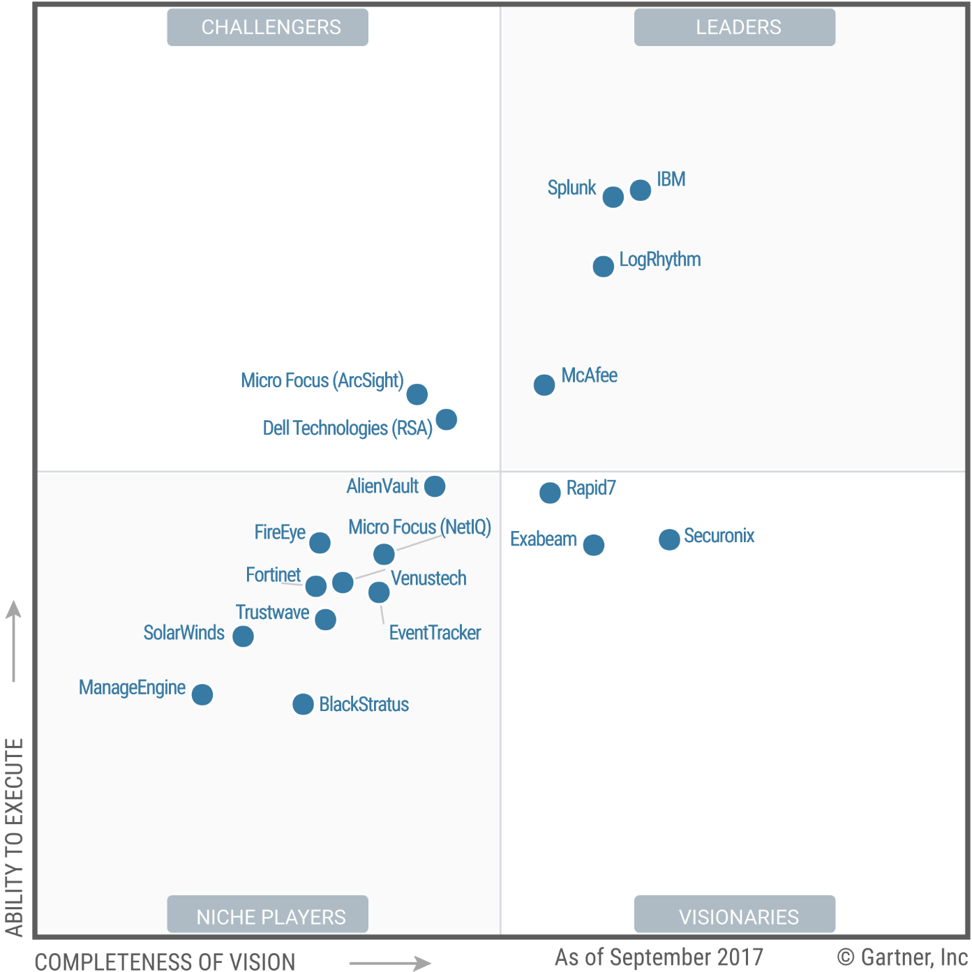 Magic Quadrant for Security Information and Event Management 2017 (G00315428)