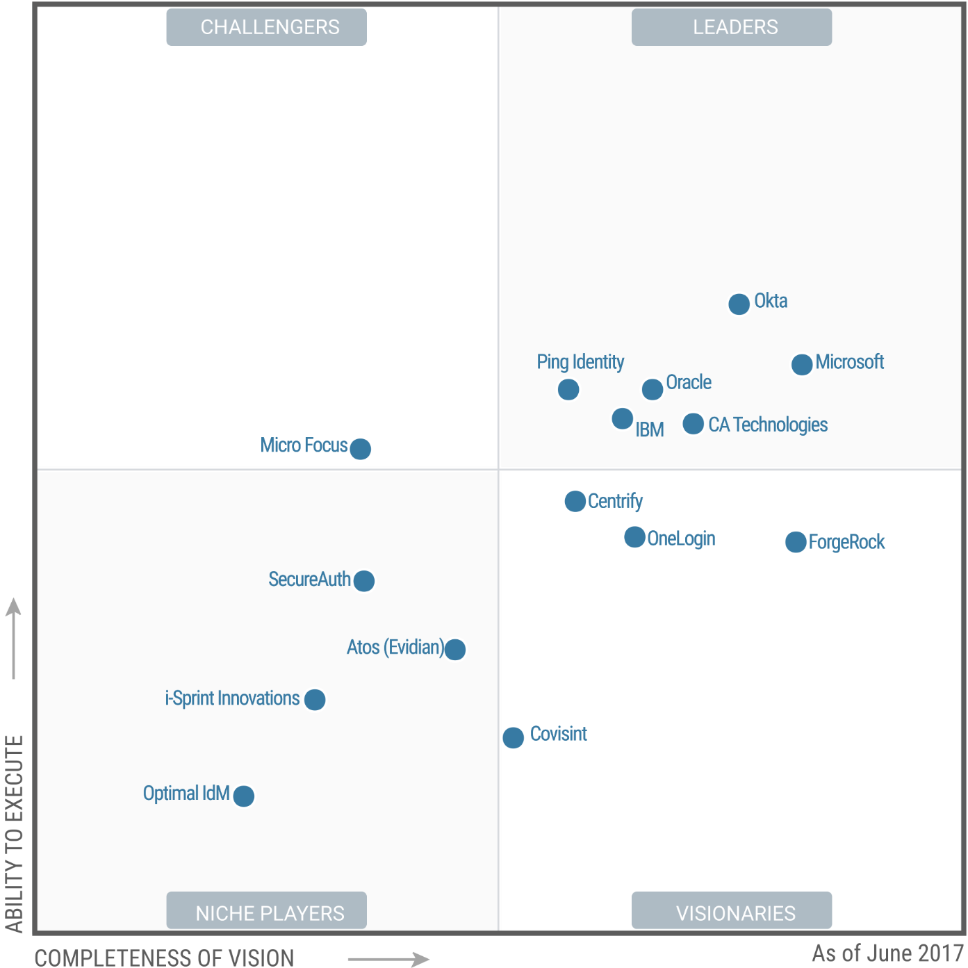 Magic Quadrant for Access Management 2017 (G00315479)