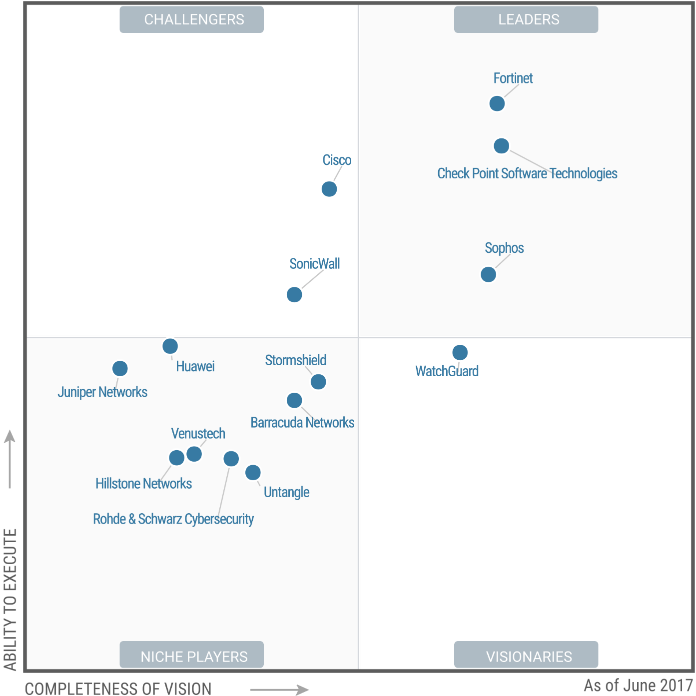 Magic Quadrant for Unified Threat Management 2017 (G00316047)