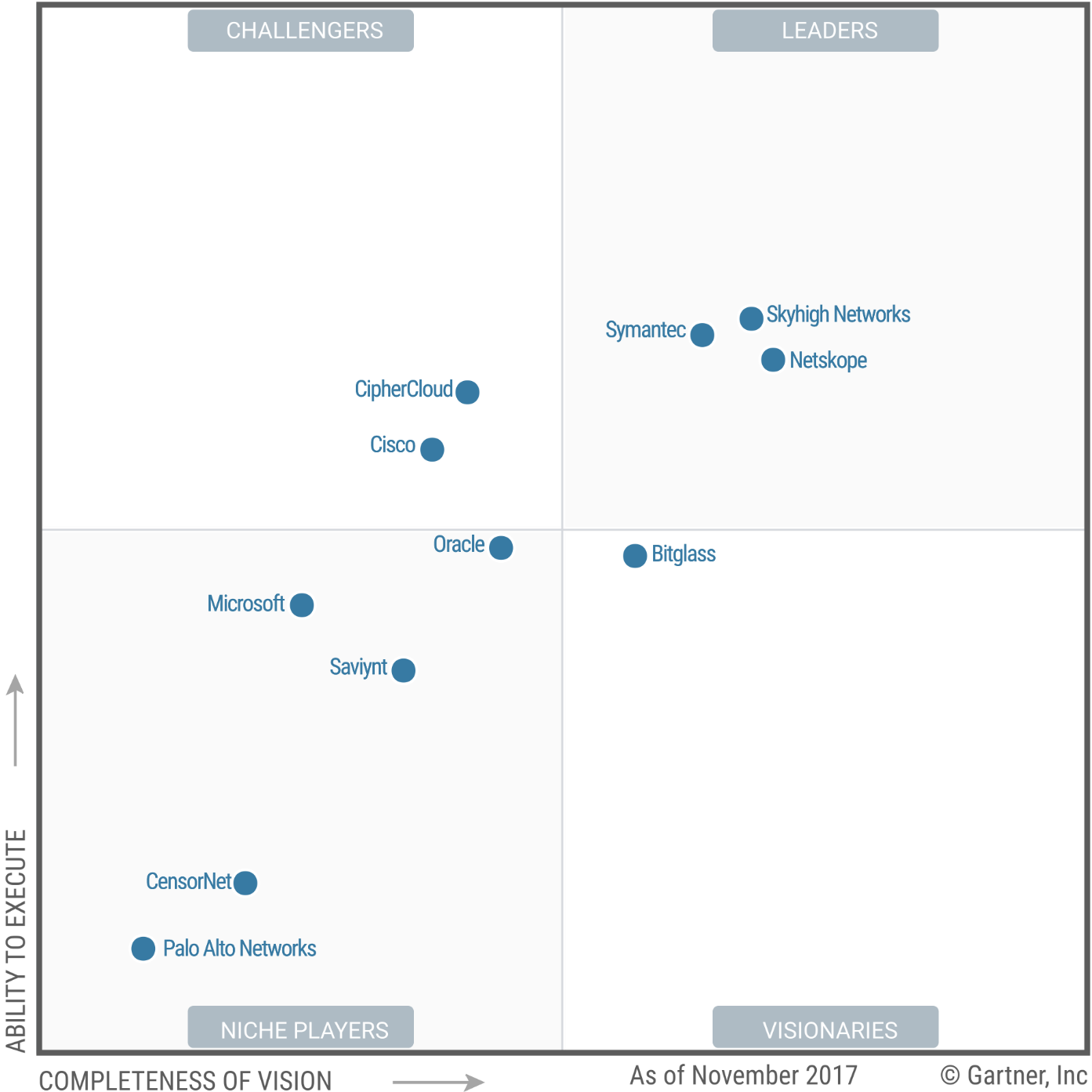 Magic Quadrant for Cloud Access Security Brokers 2017 (G00318532)