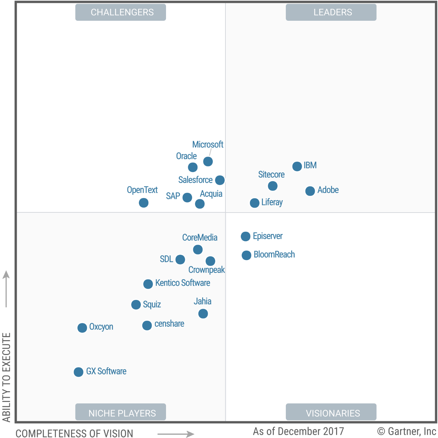 Magic Quadrant for Digital Experience Platforms