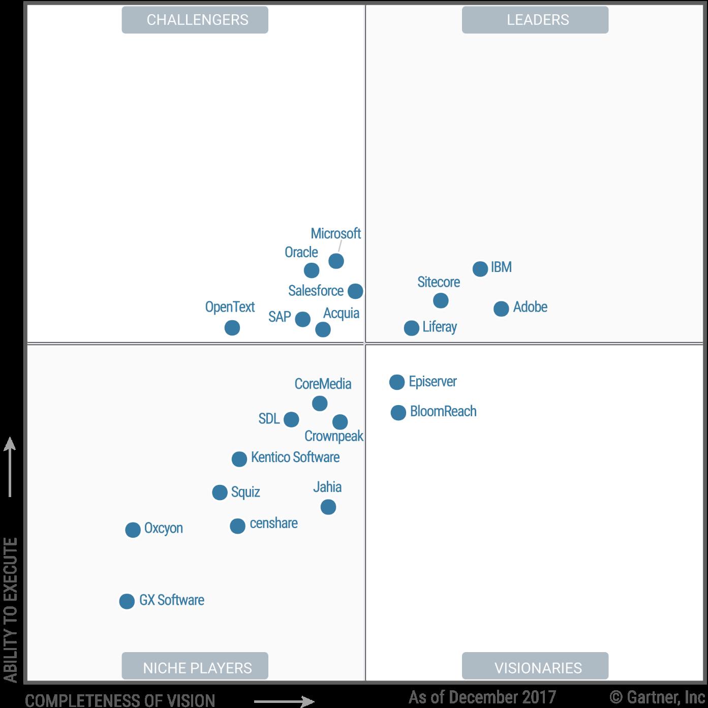 Magic Quadrant for Digital Experience Platforms