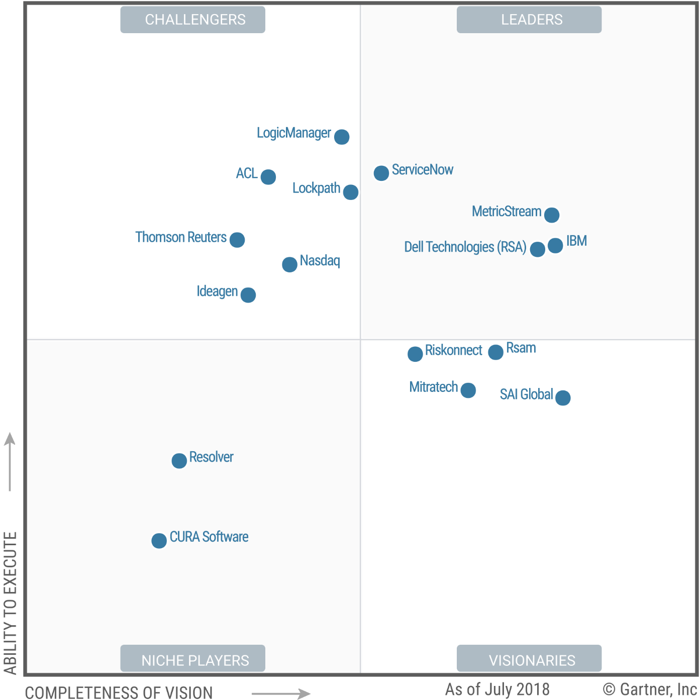 Magic Quadrant for Integrated Risk Management