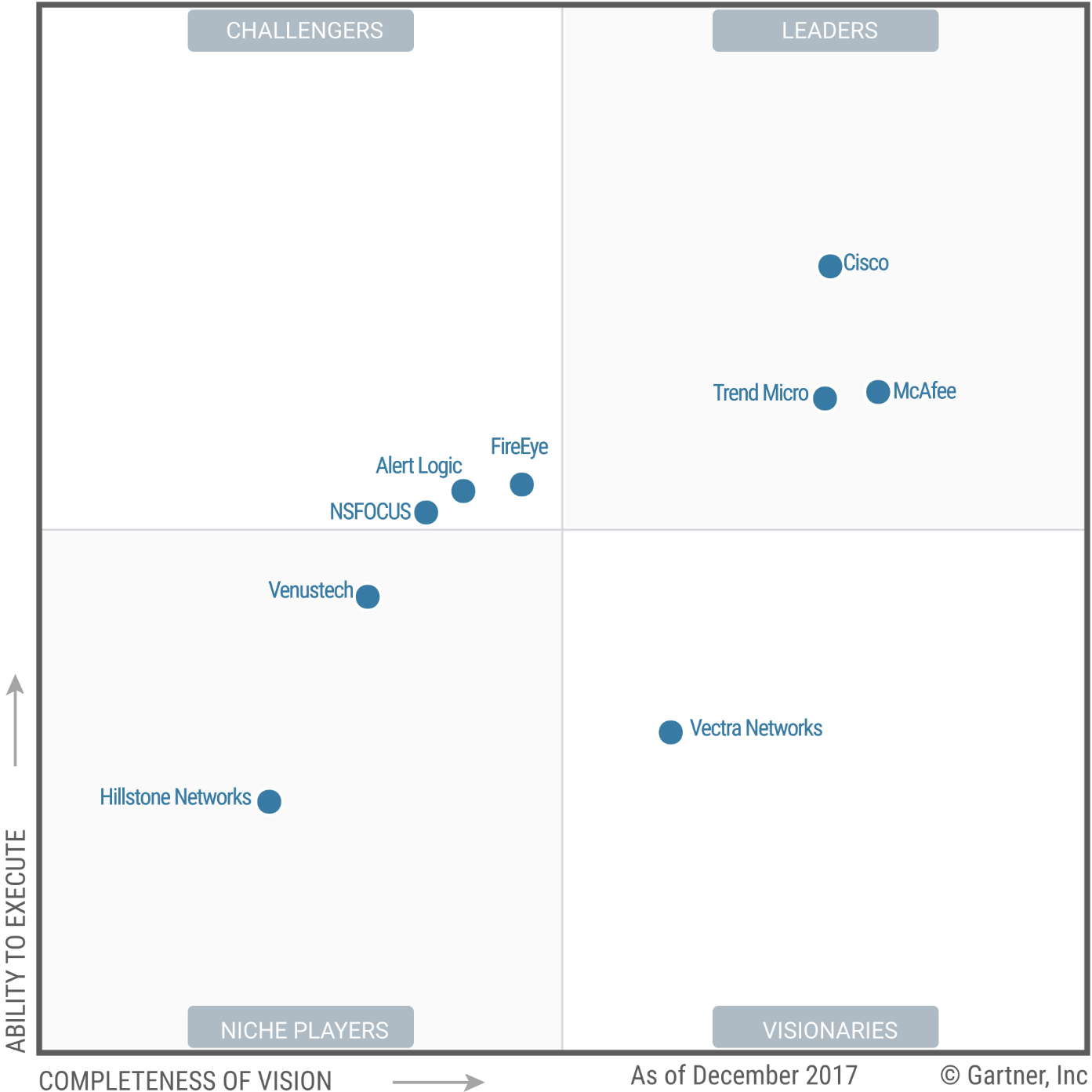 Magic Quadrant for Intrusion Detection and Prevention Systems 2018 (G00324914)