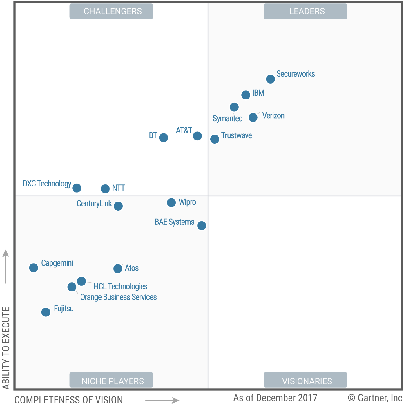 Magic Quadrant for Managed Security Services, Worldwide