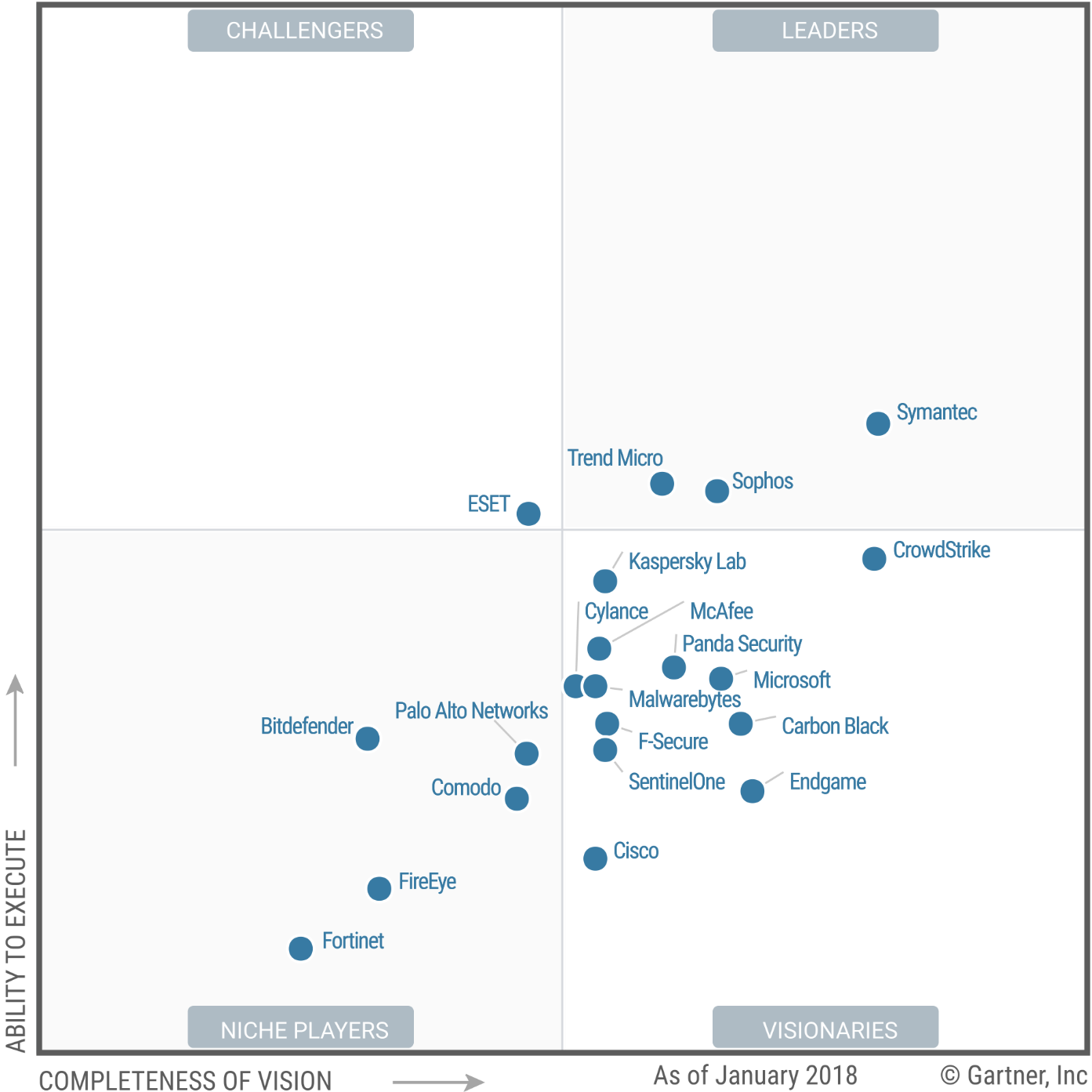 Magic Quadrant for Endpoint Protection Platforms 2018 (G00325704)