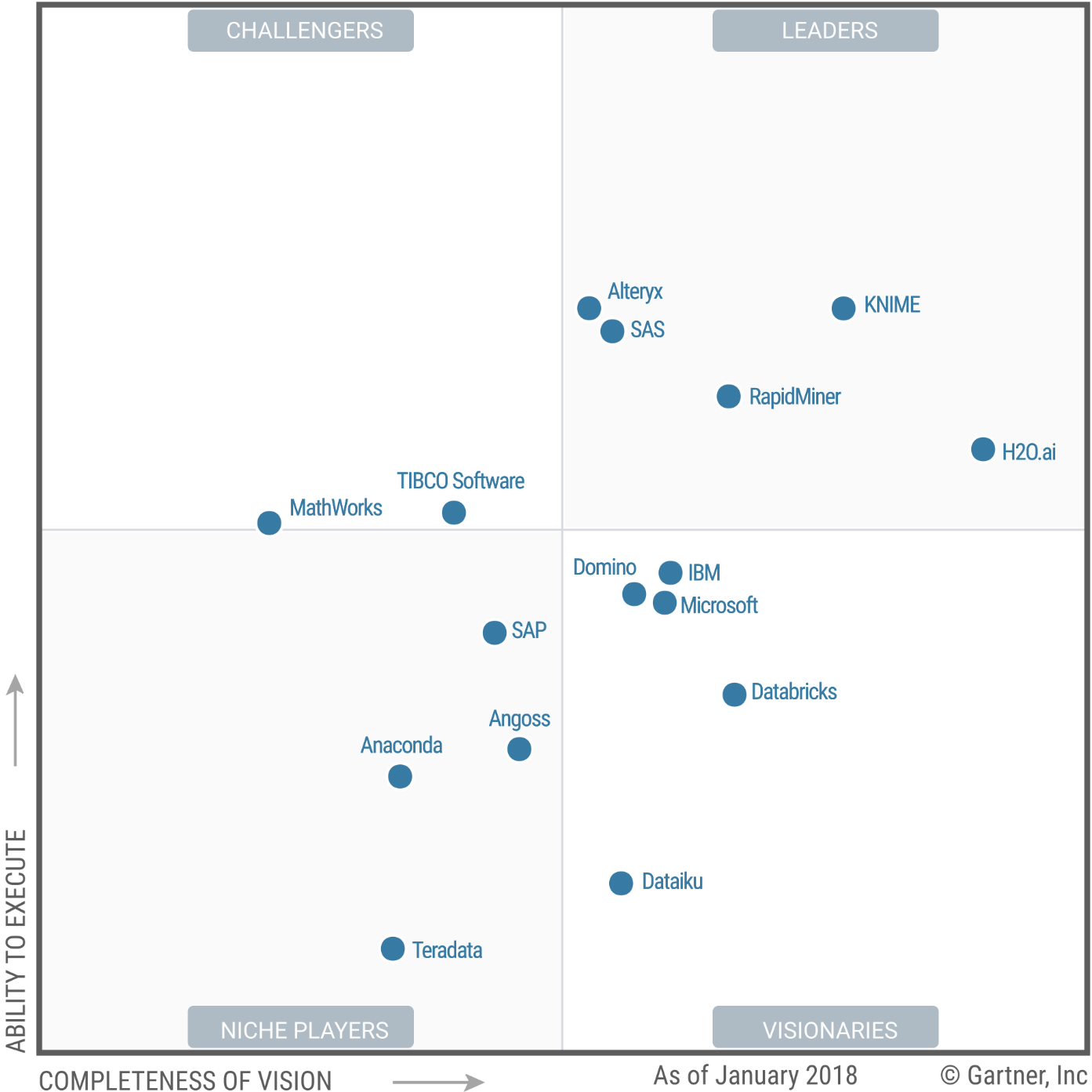 Magic Quadrant for Data Science and Machine-Learning Platforms