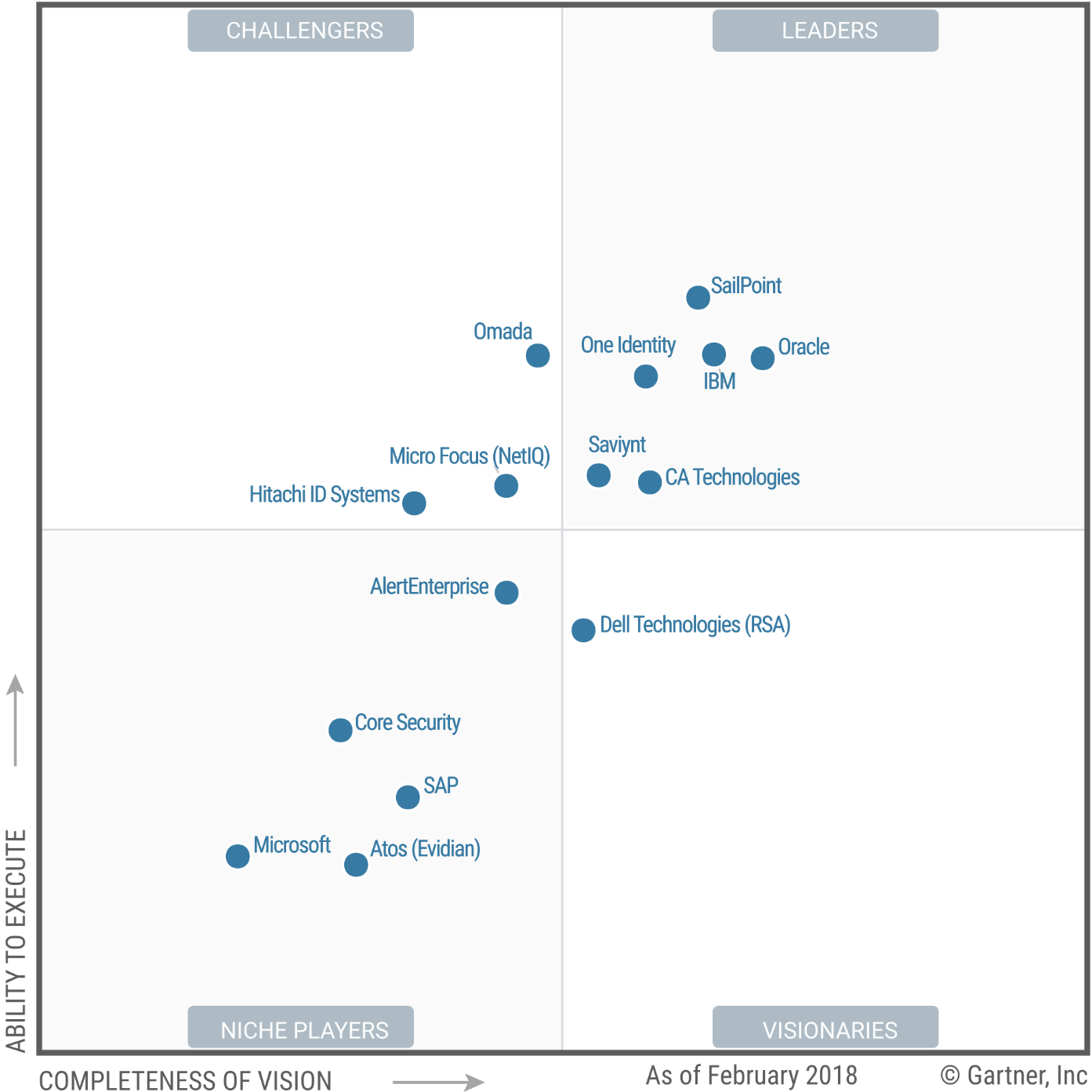 Magic Quadrant for Identity Governance and Administration 2018 (G00326925)