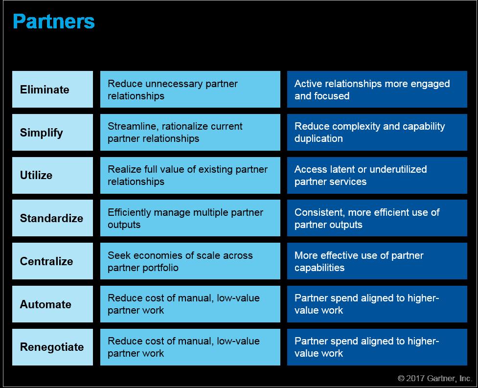 Seven Questions — Partners