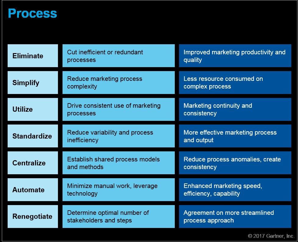 Seven Questions — Process