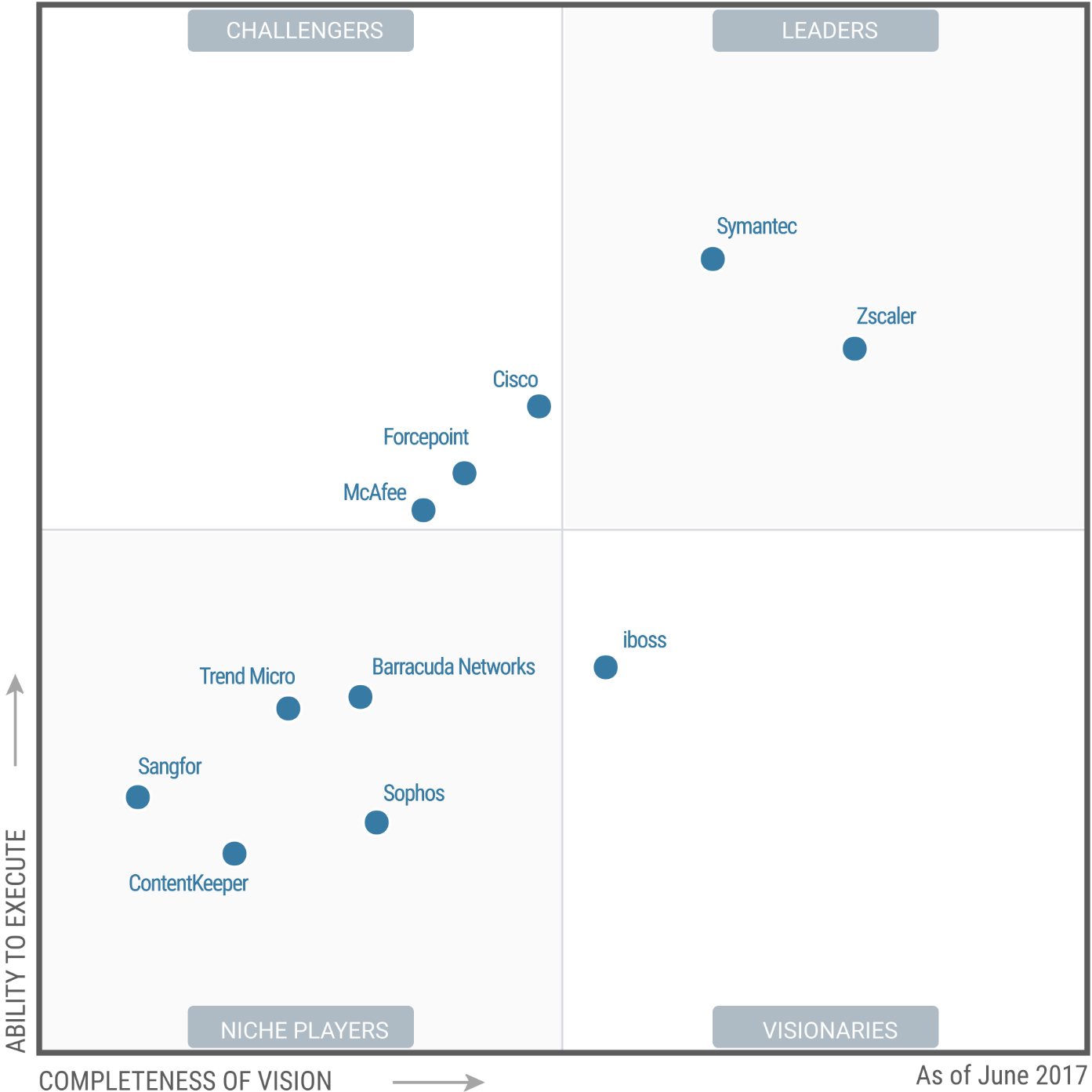 Magic Quadrant for Secure Web Gateways 2017 (G00328904)