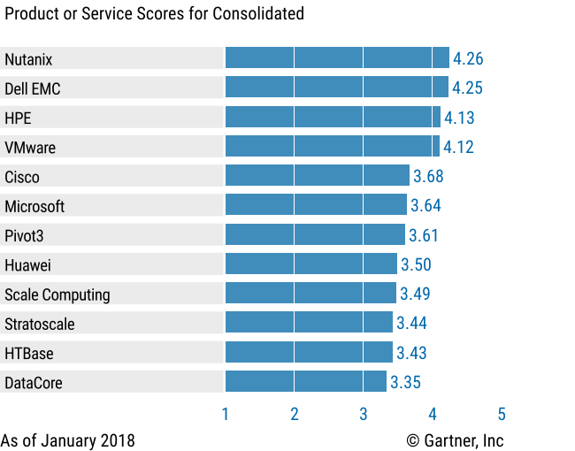 Vendors' Product Scores for the Consolidated Use Case