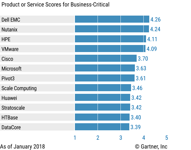 Vendors' Product Scores for the Business-Critical Use Case