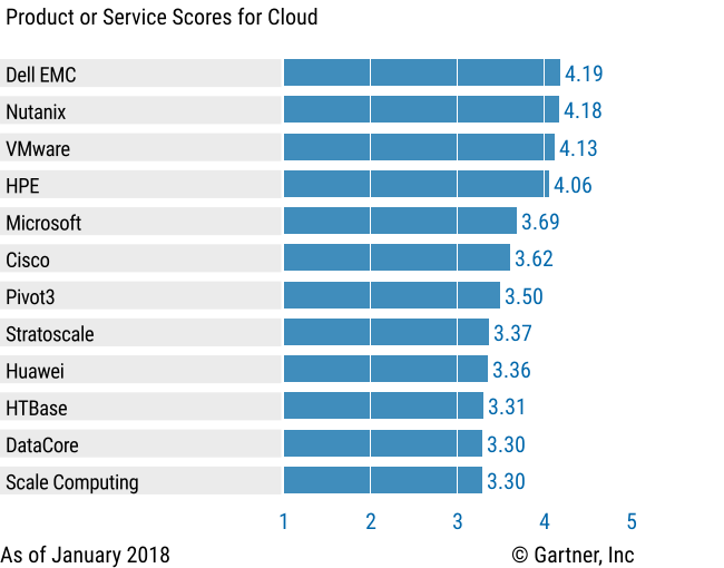 Vendors' Product Scores for the Cloud Use Case