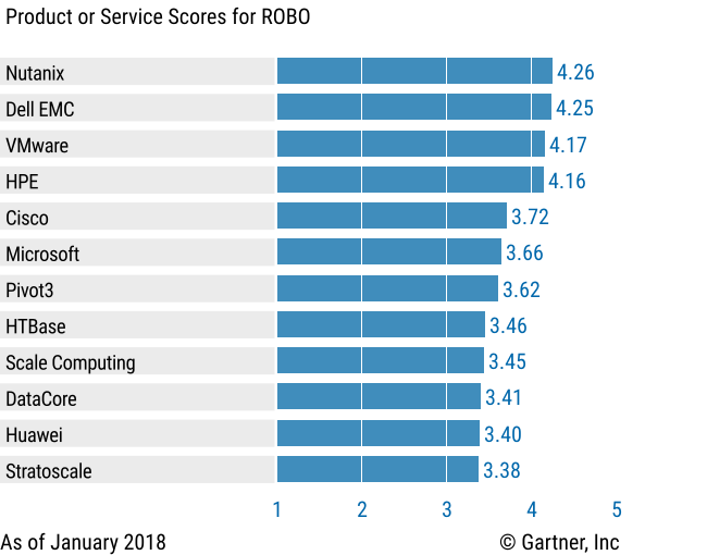 Vendors' Product Scores for the ROBO Use Case