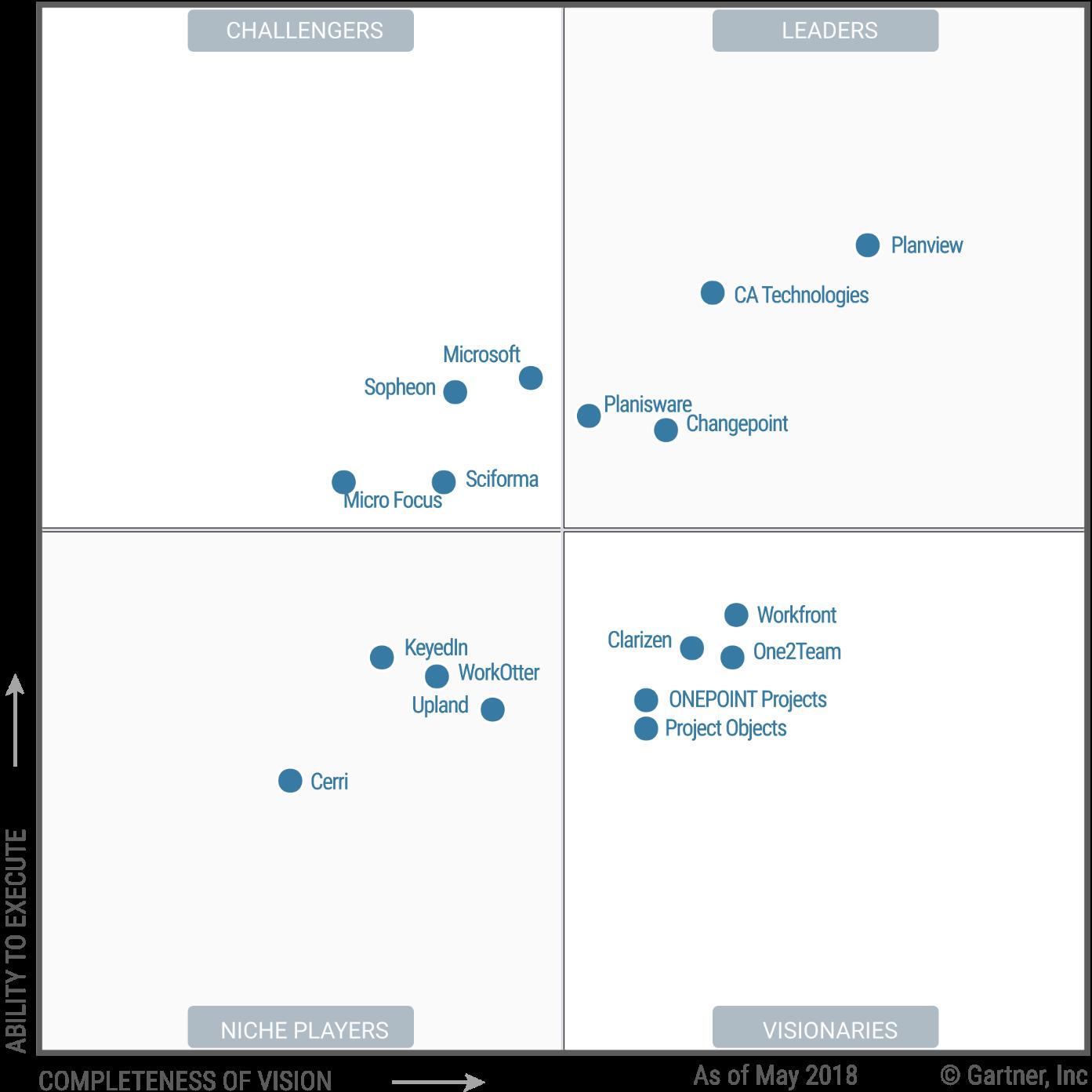 Magic Quadrant for Project Portfolio Management, Worldwide