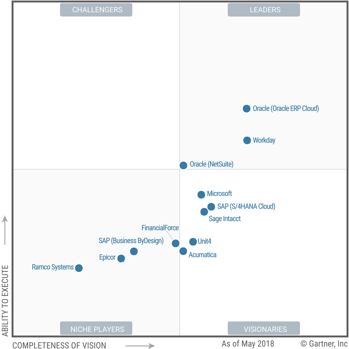 2018 Gartner Magic Quadrant Financial Management and ERP