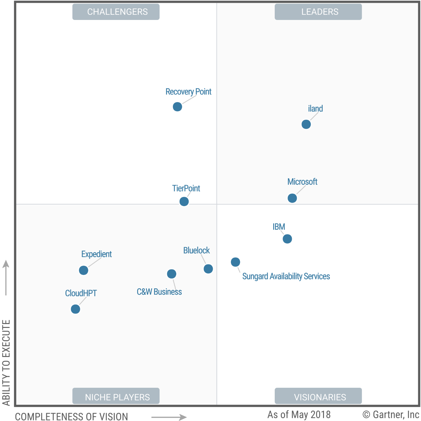 Magic Quadrant for Disaster Recovery as a Service