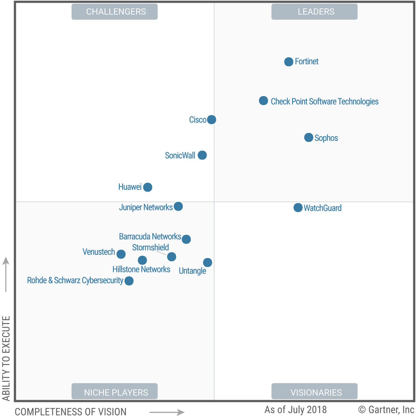 Magic Quadrant for Unified Threat Management 2018 (G00336625)