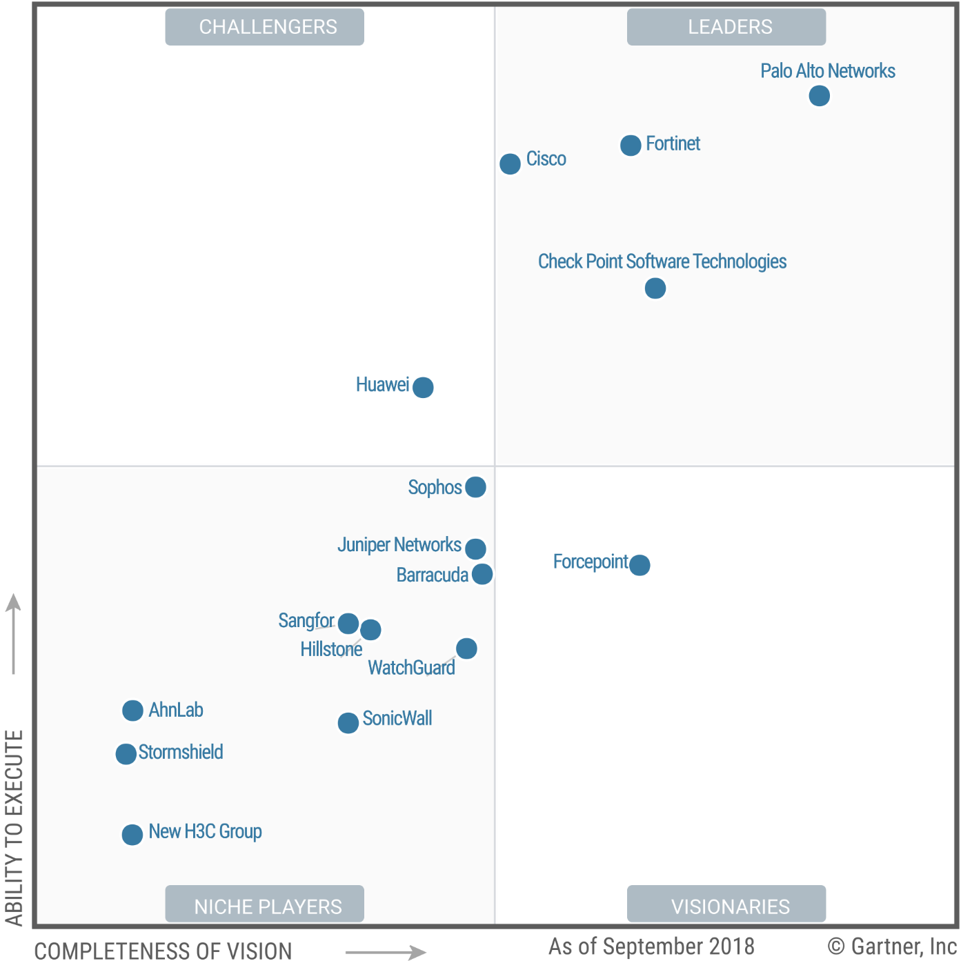 Magic Quadrant for (Enterprise) Network Firewalls 2018 (G00337968)