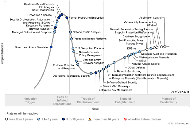 Hype Cycle for Threat-Facing Technologies 2018 (G00338539)