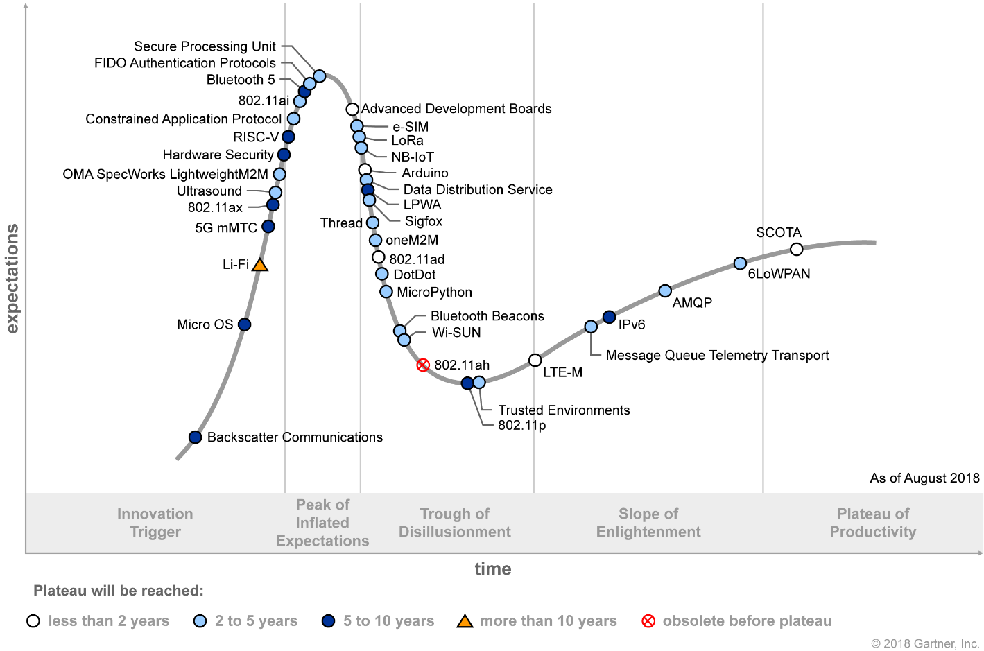 Gartner Hype Cycle for IoT Standards and Protocols 2018 (G00338610)