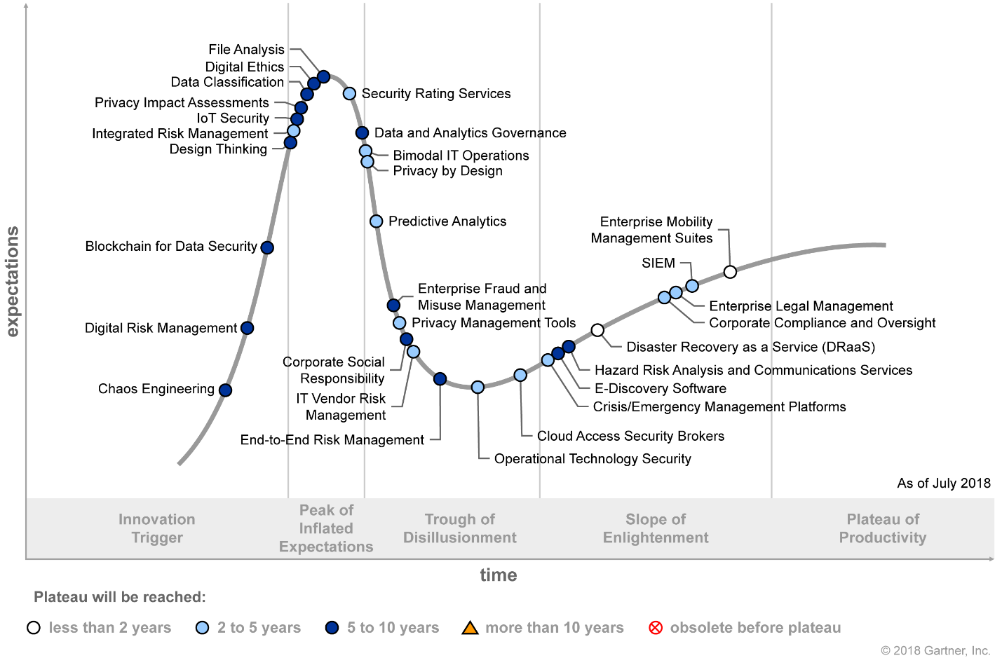Gartner Hype Cycle for Risk Management 2018 (G00338659)