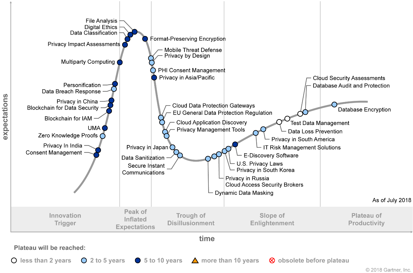 Gartner Hype Cycle for Privacy 2018 (G00338717)
