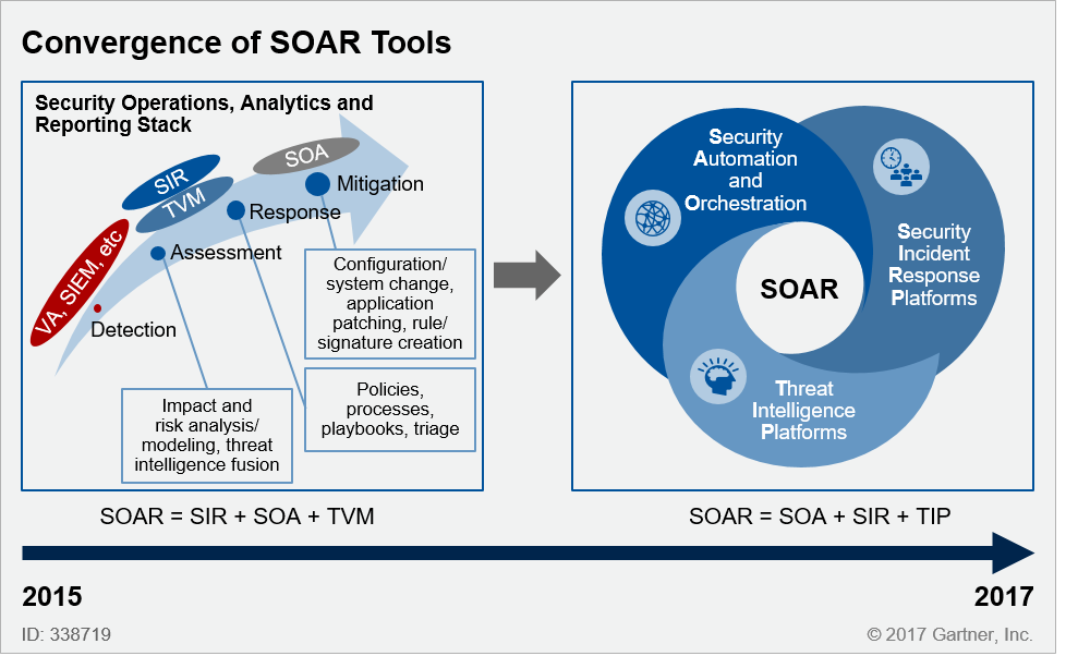 Convergence of SOAR Tools