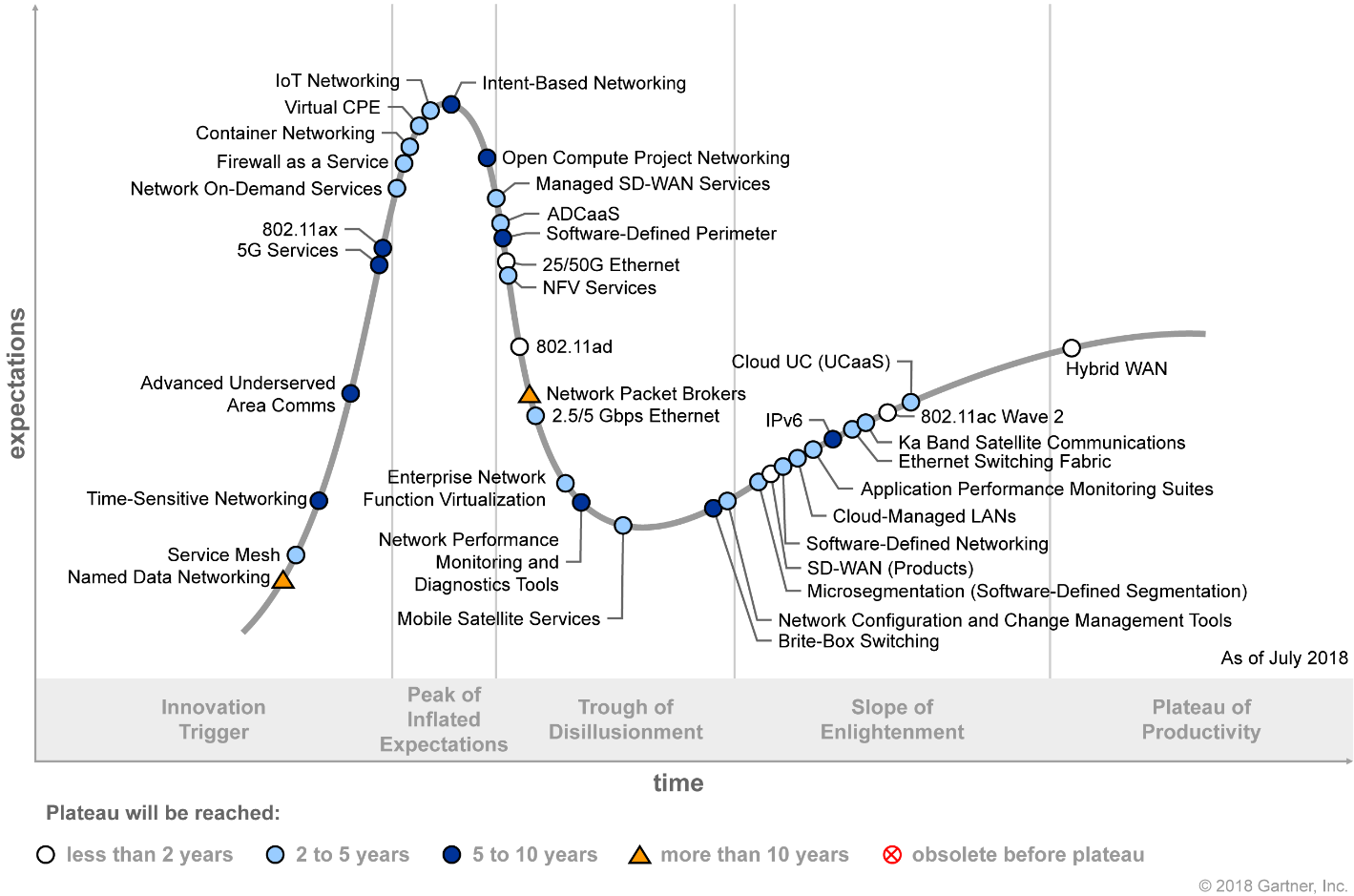 Gartner Hype Cycle for Enterprise Networking and Communications 2018 (G00338722)