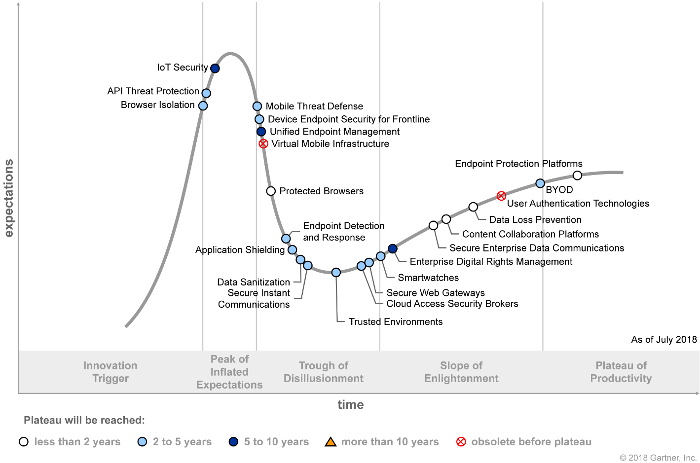 Gartner Hype Cycle for Endpoint and Mobile Security 2018 (G00338755)