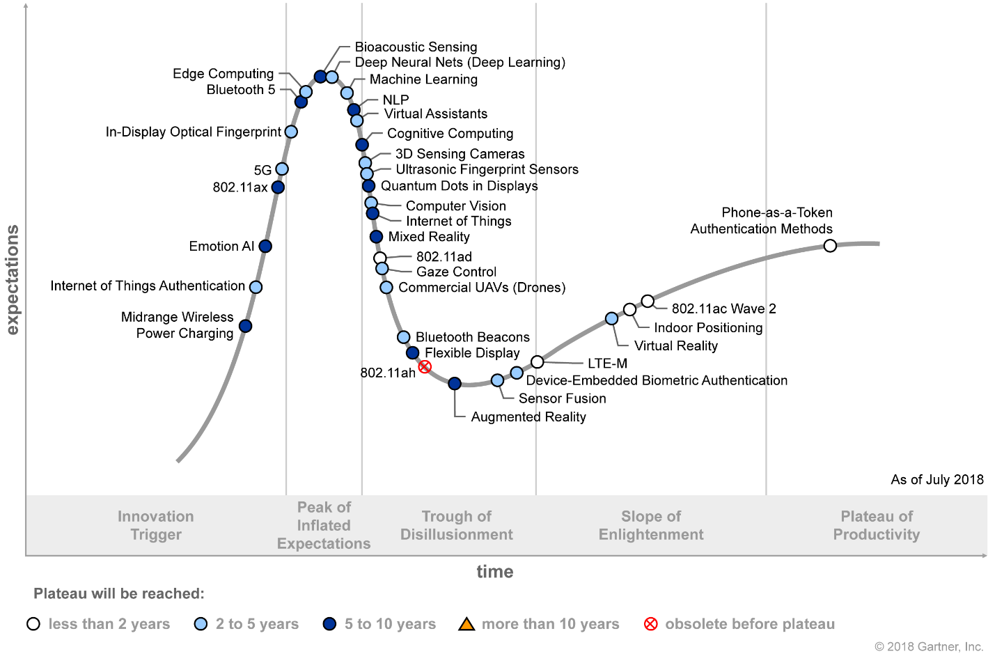 Gartner Hype Cycle for Mobile Device Technologies 2018 (G00340118)