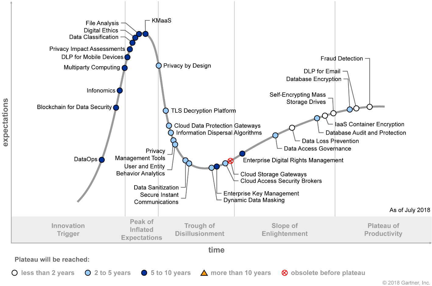 Gartner Hype Cycle for Data Security 2018 (G00340334)