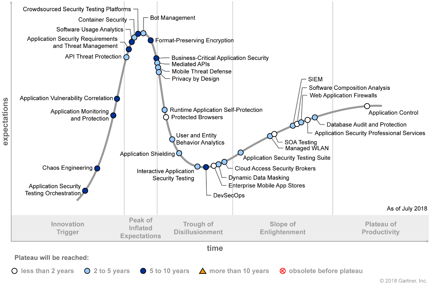 Gartner Hype Cycle for Application Security 2018 (G00340359)