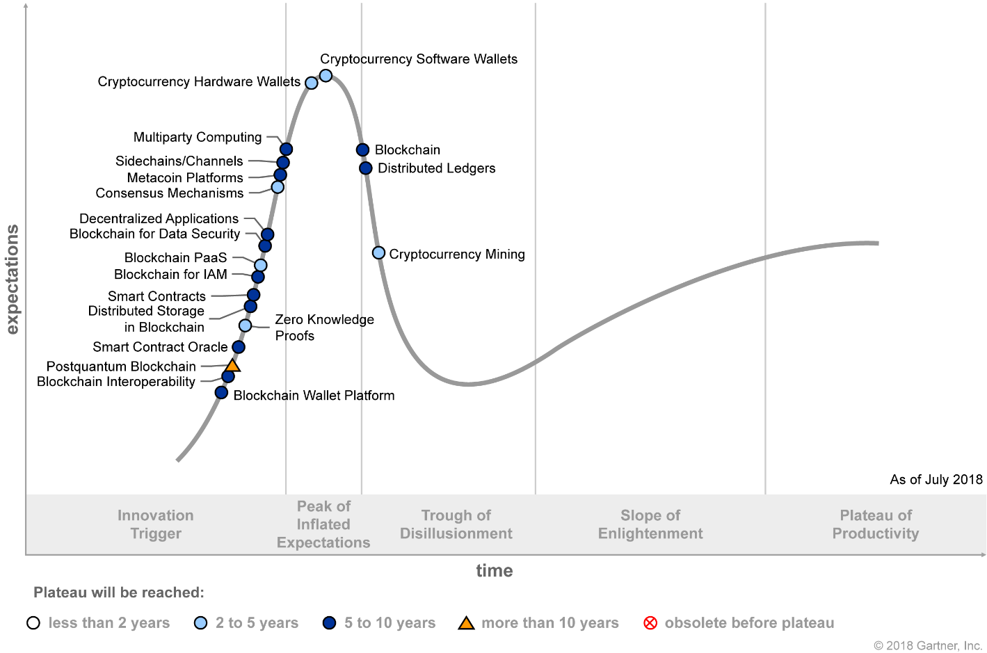 Hype Cycle for Blockchain Technologies 2018 (G00340388)