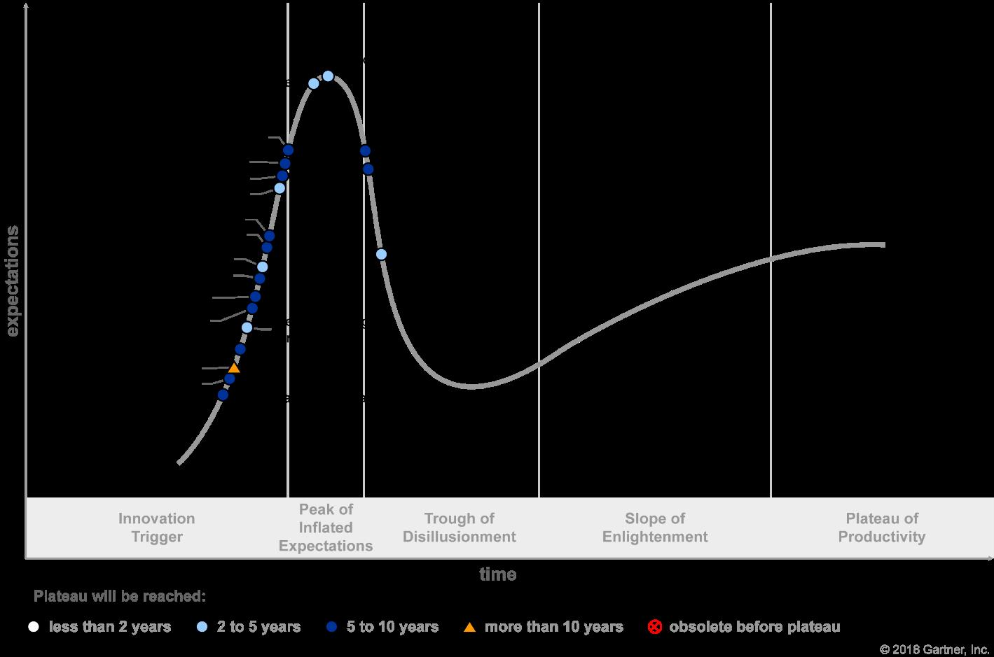 Gartner Hype Cycle for Blockchain Technologies 2018 (G00340388)