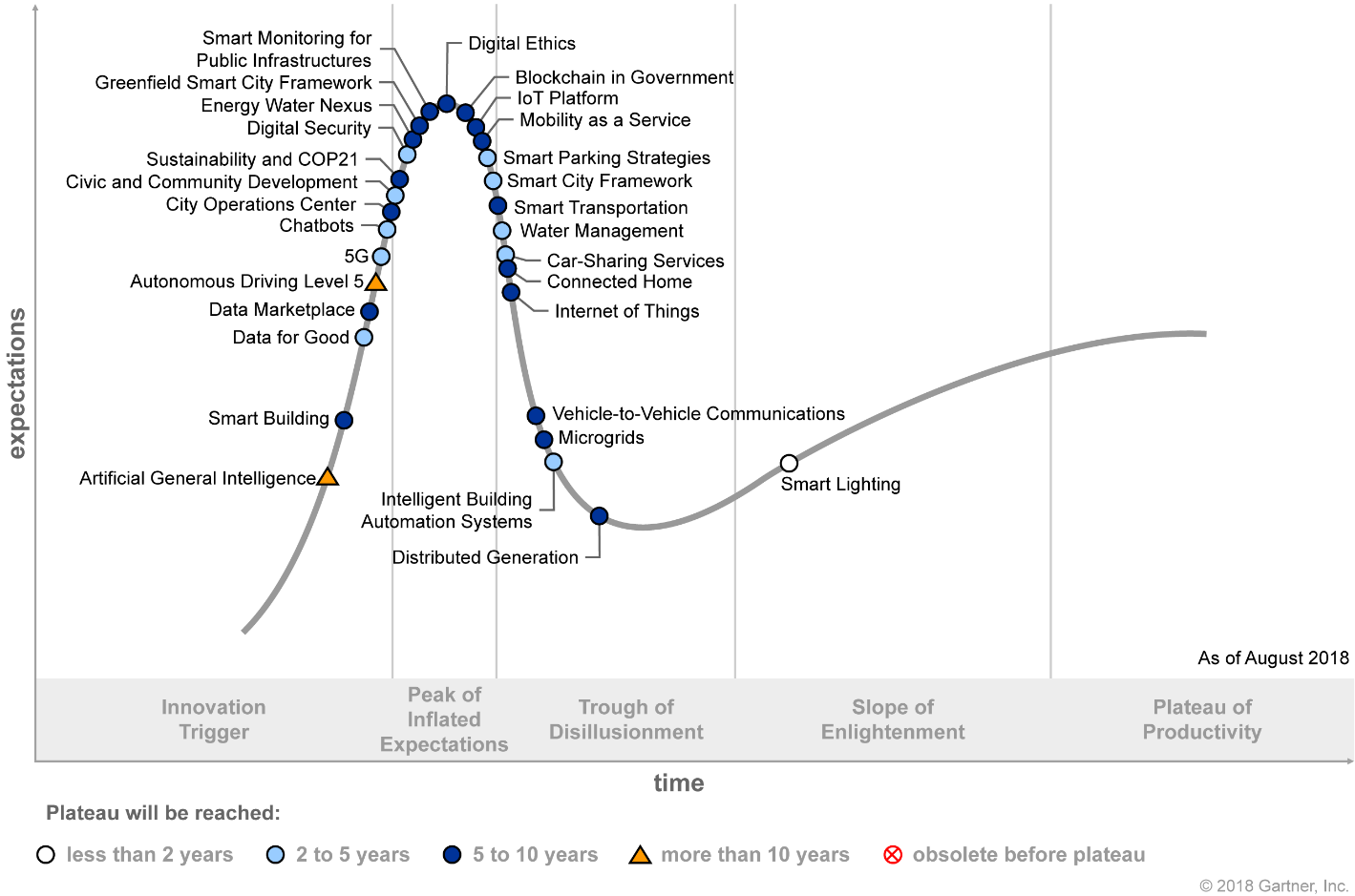 Gartner Hype Cycle for Smart City Technologies and Solutions 2018 (G00340460)