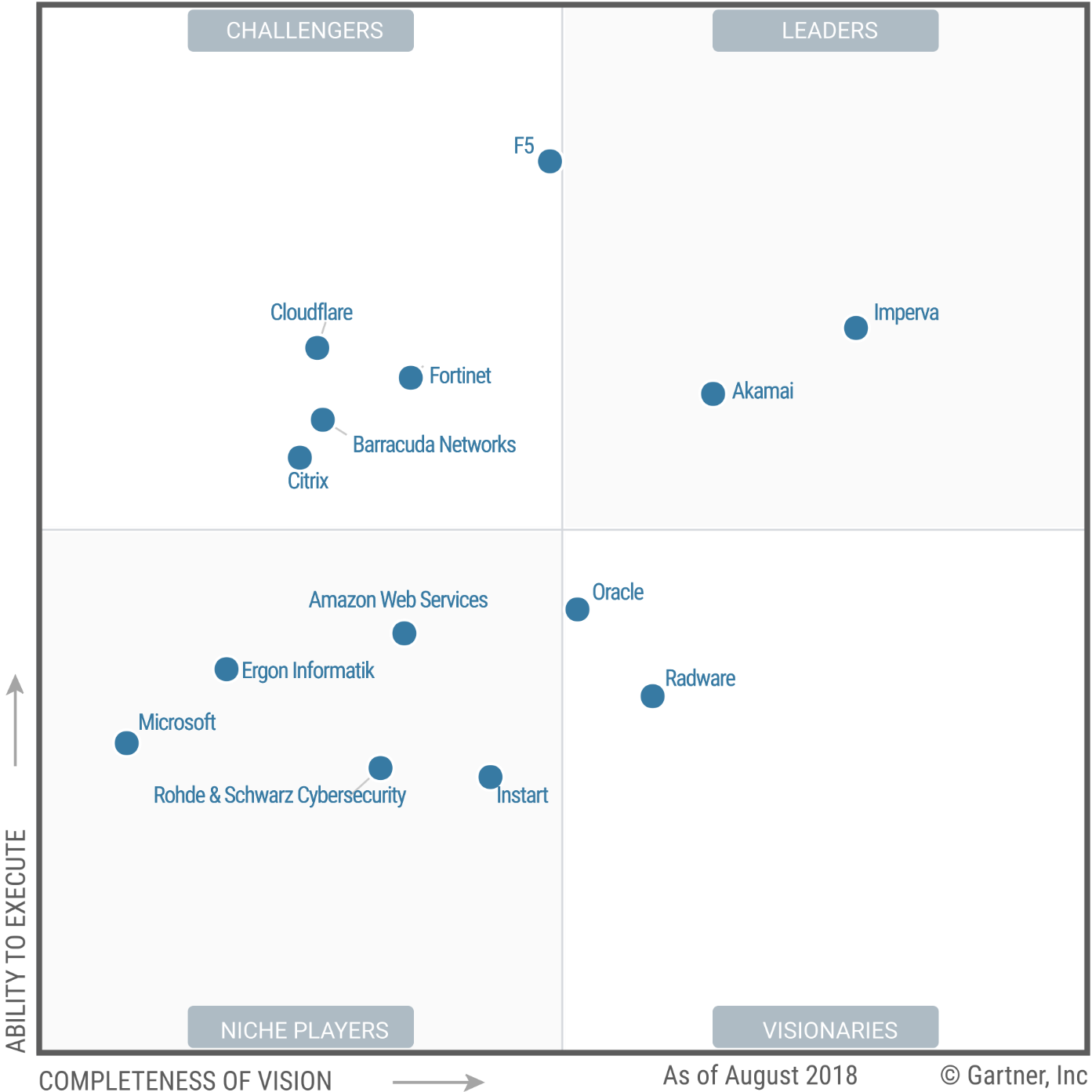Magic Quadrant for Web Application Firewalls 2018 (G00340592)