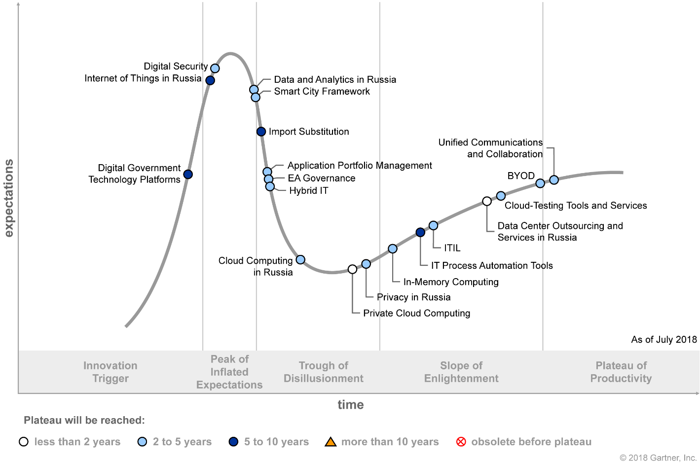 Gartner Hype Cycle for ICT in Russia 2018 (G00340593)