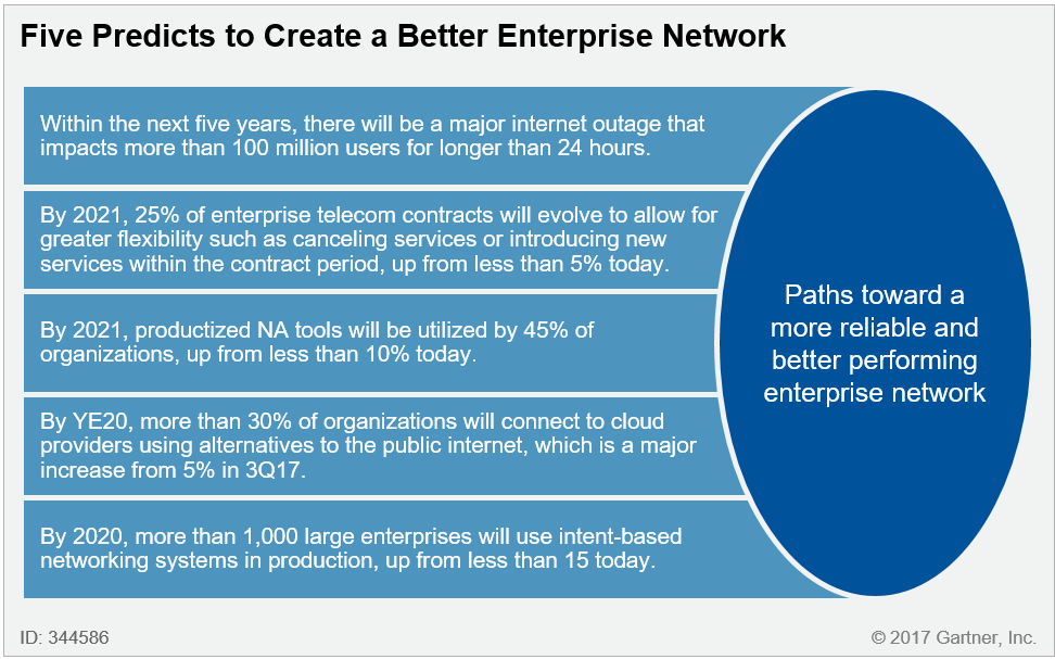 Five Predicts to Create a Better Enterprise Network