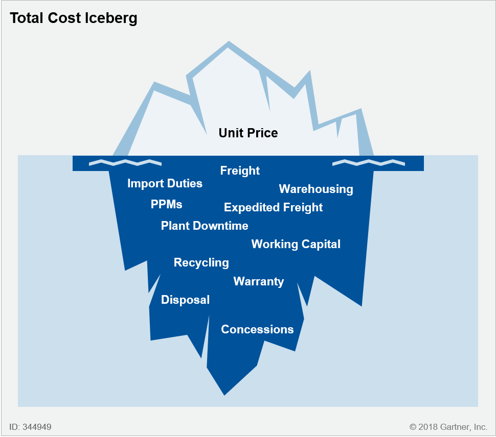Unit Price in Relation to Other Associated Costs