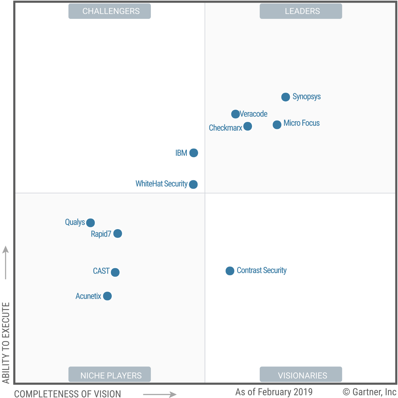 Magic Quadrant for Application Security Testing