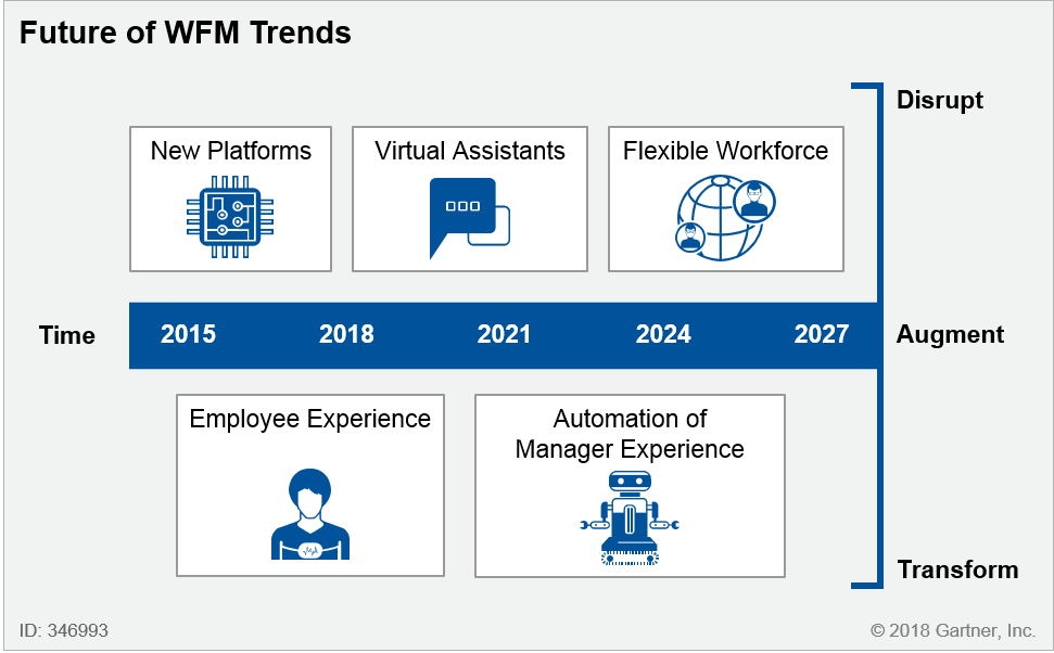 The Future of Workforce Management Trends