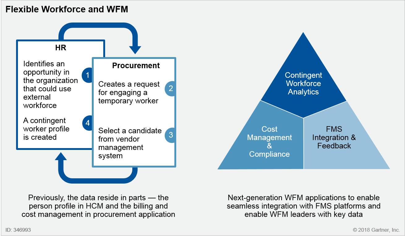 Flexible Workforce and WFM